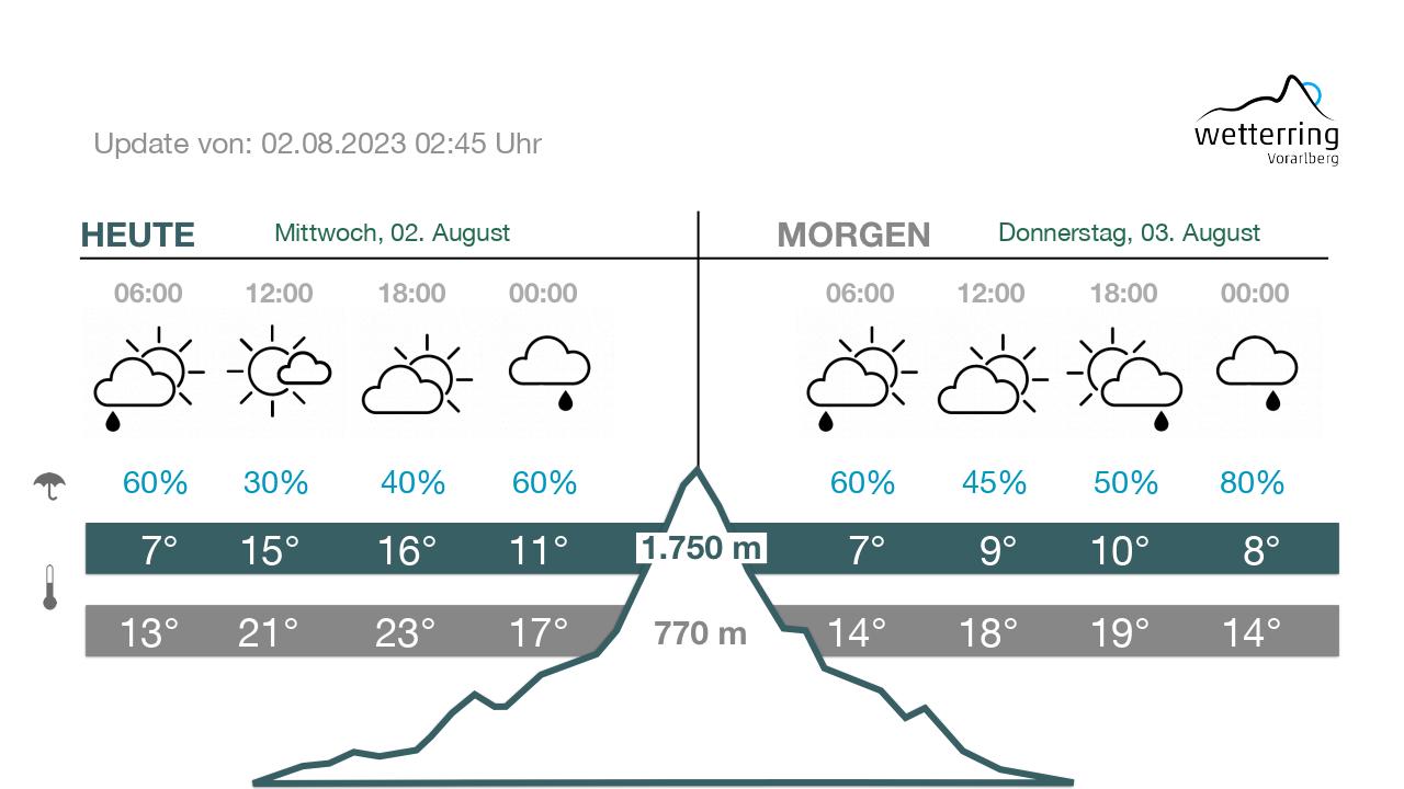 Wetter - Heute/Morgen