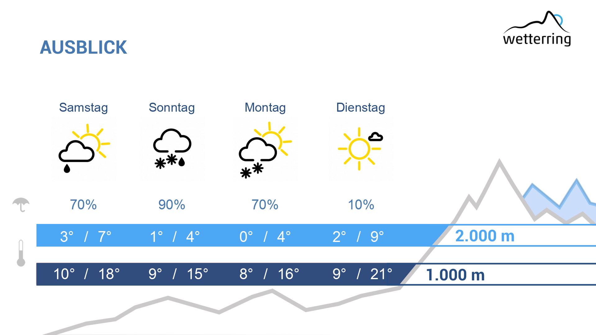 Wie Wird Das Wetter Heute Google