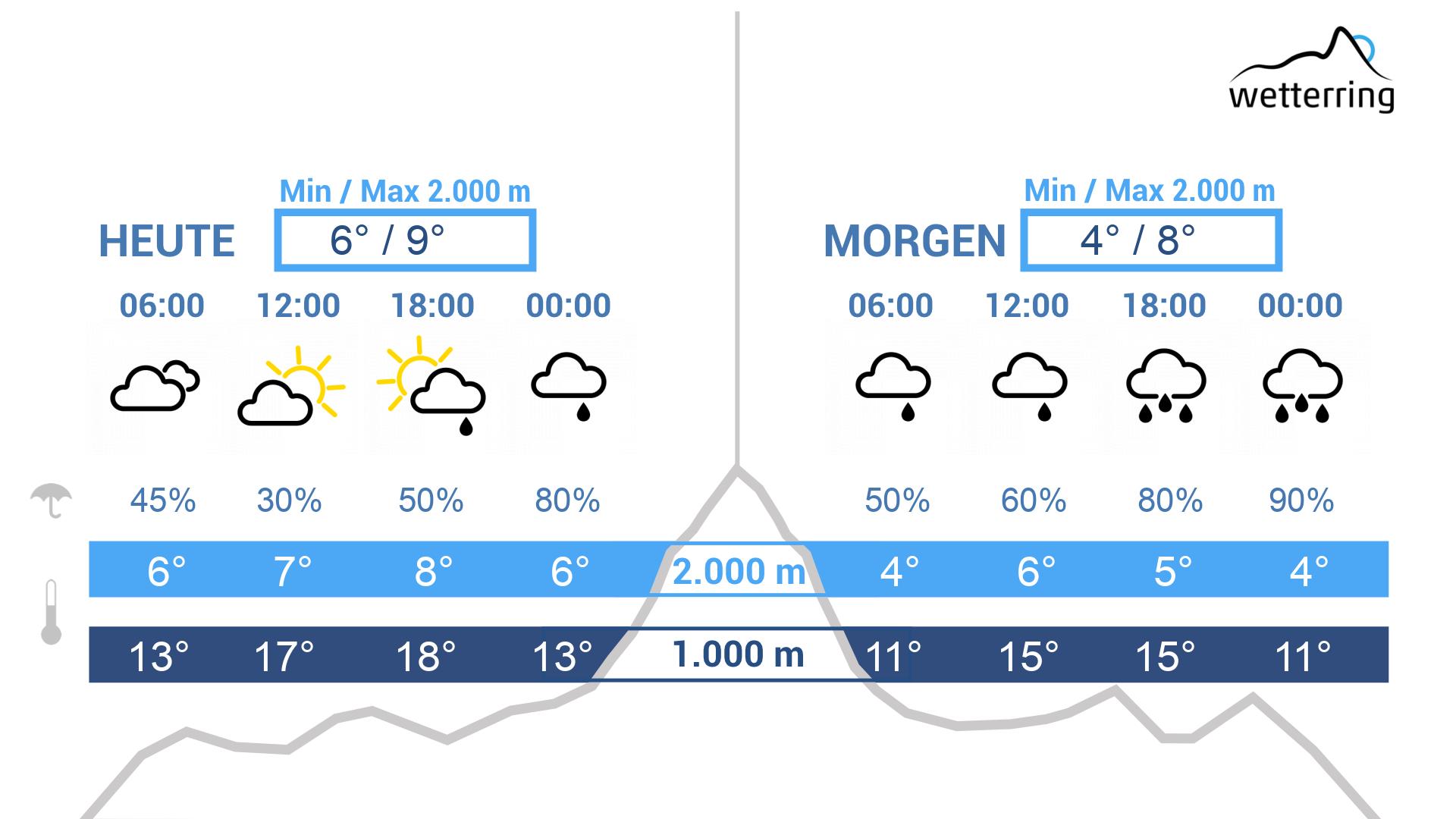 Wetter Weilburg Morgen