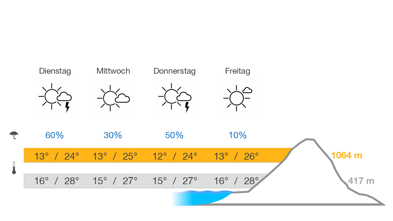 Pfänder weather forecast