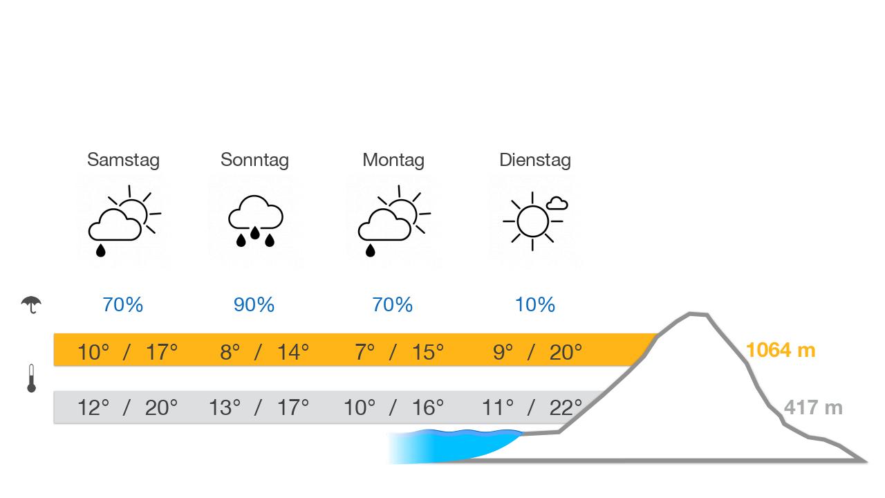 Pfänder weather forecast