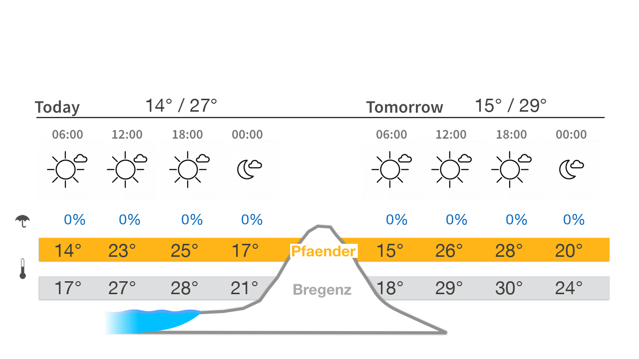 Pfänder weather today and tomorrow