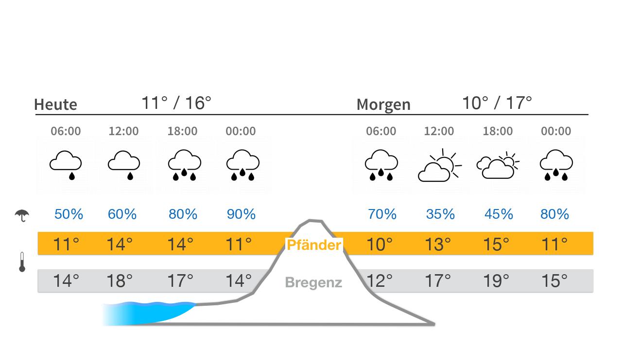 Wetter heute, morgen am Pfänder