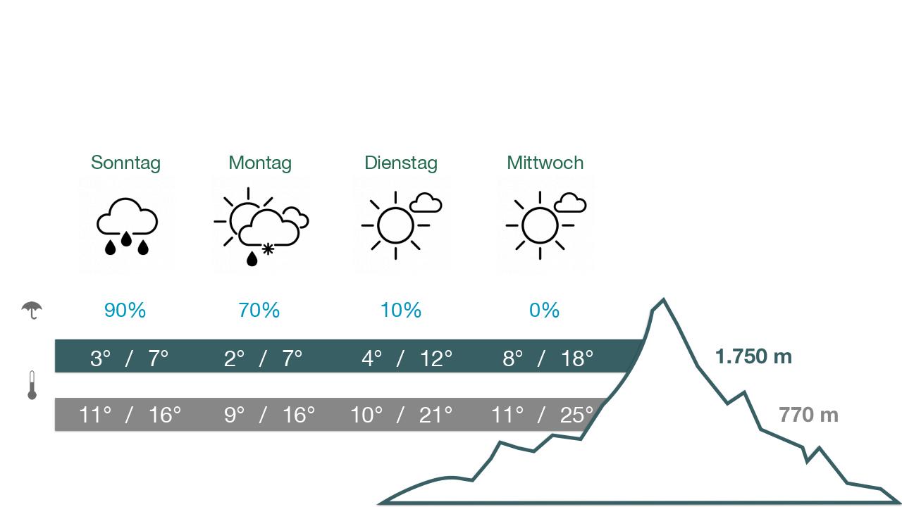 Wetter - Ausblick